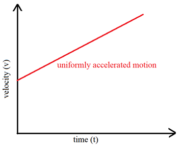 Rate of Change of Velocity - Uniform acceleration motion