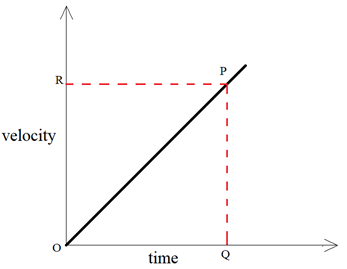 Velocity time graph when speed changes at a uniform rate