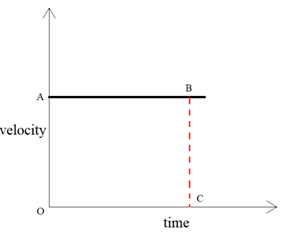 Graphical Representation of Motion - Velocity time graph