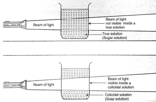 What is a Colloidal Solution