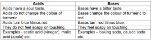 difference-between-acid-and-bases.png