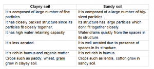 difference between clayey soil and sandy soil