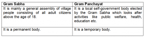 difference between gram sabha and gram panchayat