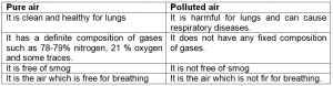 difference between pure air and polluted air