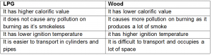 difference between lpg and wood