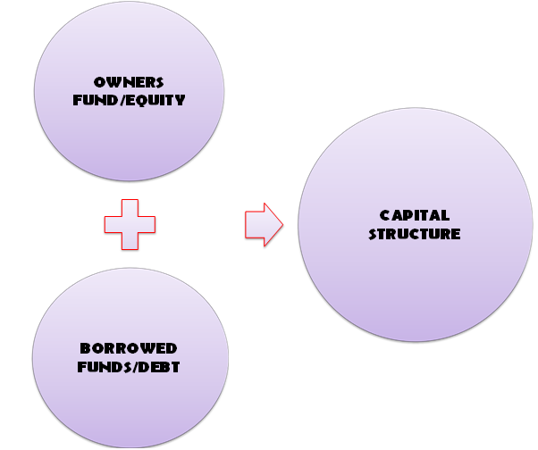 Capital structure in financial management