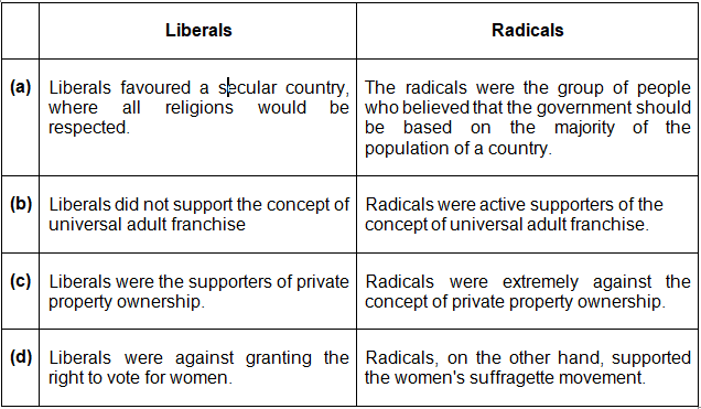 Differentiate between Liberals and Radicals