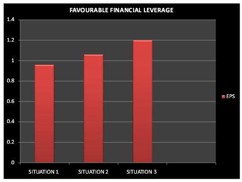 Favourable Financial leverage
