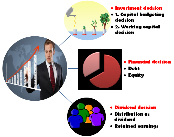 Financial decisions in Financial Management