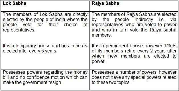 Lok sabha and rajya sabha