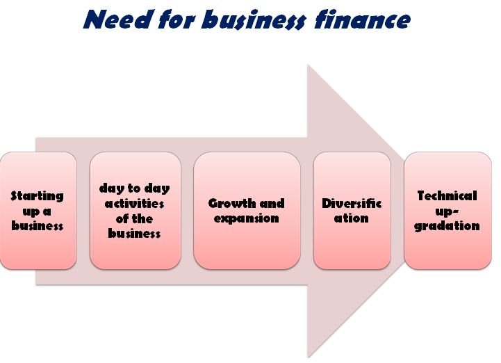 Need for business finance