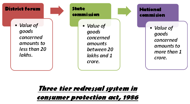 Redressal agencies under consumer protection act