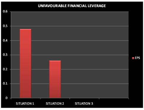 Unfavourable Financial leverage