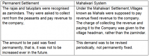 difference between permanent settlement and mahalwari system