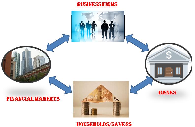 Financial markets - financial intermediation