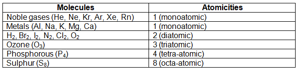 molecules and their atomicity