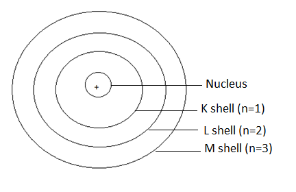 Bohr's model of an atom with three shells