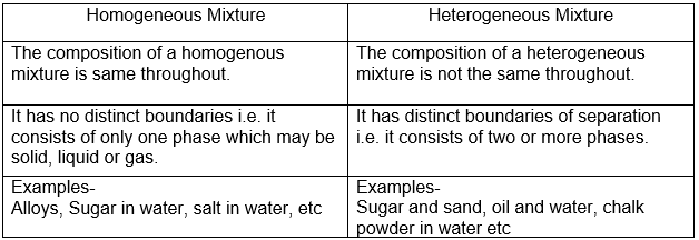 Differentiate between homogenous and heterogeneous mixtures with examples