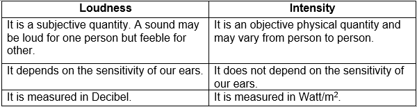 Distinguish between loudness and intensity of sound