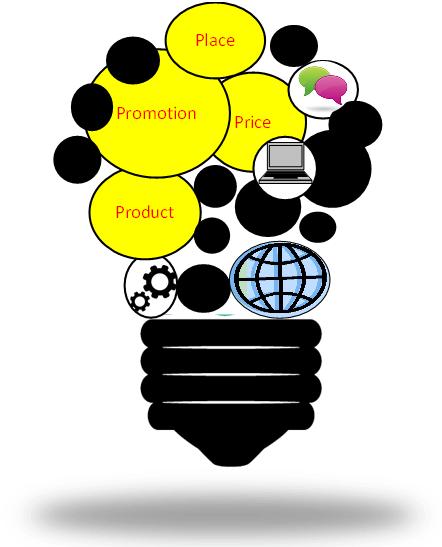 Elements of marketing mix