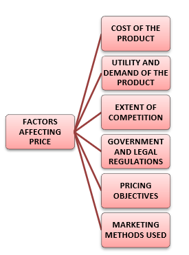 Factors affecting Price of a Product or Service