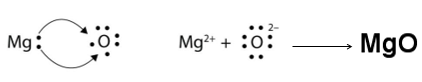 Formation of MgO