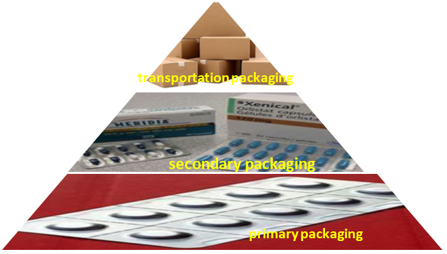 Levels of packaging