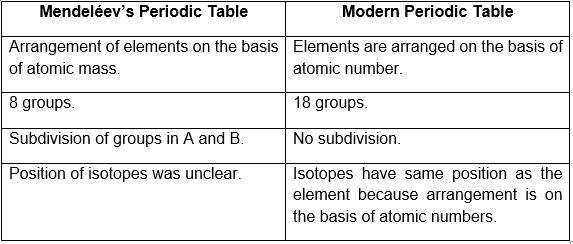 Mendeléev's Periodic Table and the Modern Periodic Table