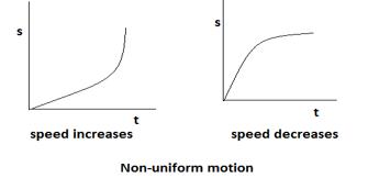 Nonuniform motion