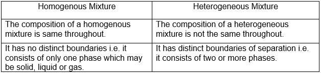 difference between homogenous and heterogeneous mixtures