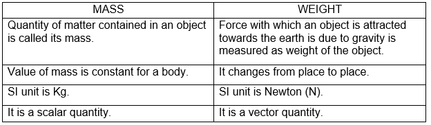differences between mass of an object and its weight