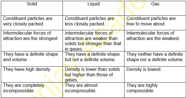 differences in the characteristics of matter