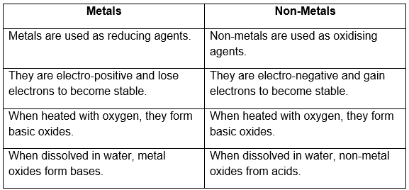metal and non-metal