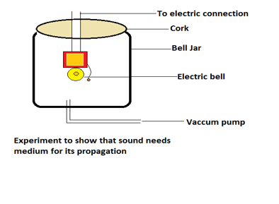 sound needs a material medium for its propagation
