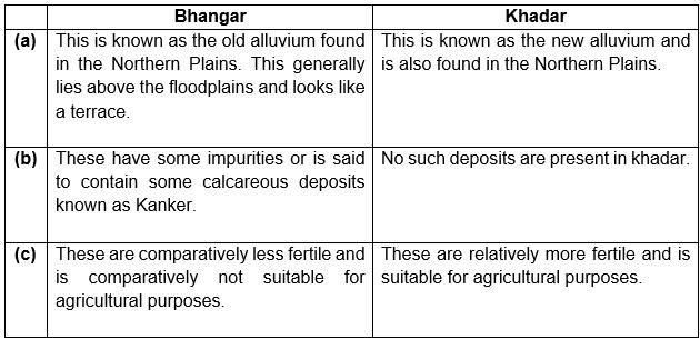 Bhangar and Khadar
