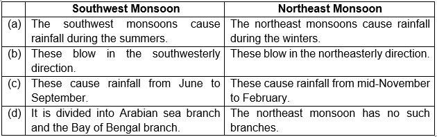 Differentiate between Southwest and Northeast monsoons