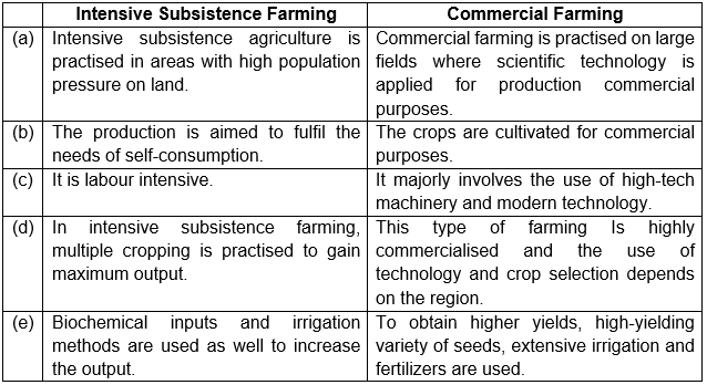 Differentiate between intensive subsistence farming and commercial farming