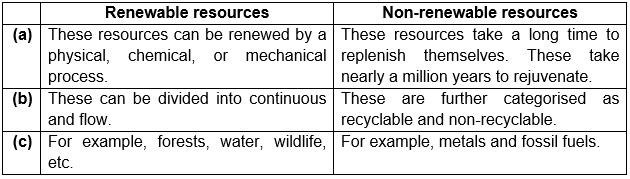 Differentiate between renewable and non-renewable resources