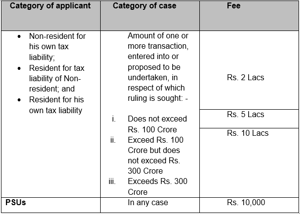 APPLICATION FOR ADVANCE RULINGS