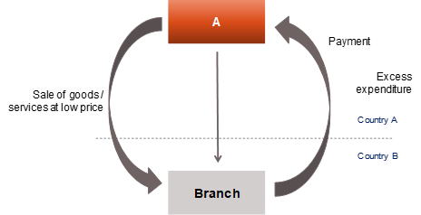 Applicability to the case of Branch – Diagram 1.3