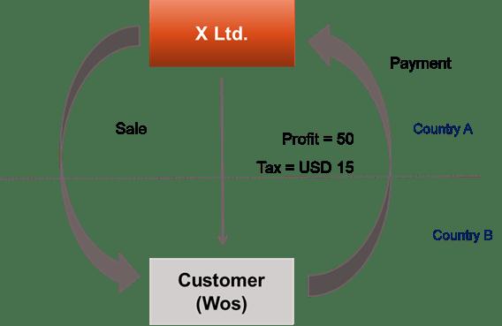 Diagram 1.5