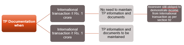 EXEMPTION FROM MAINTAINING TRANSFER PRICING DOCUMENTATION - RULE 10D(2)