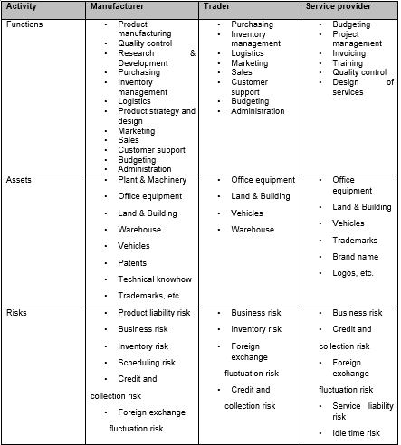 ILLUSTRATIVE LIST OF FUNCTIONS, ASSETS AND RISKS FOR DIFFERENT ENTITIES