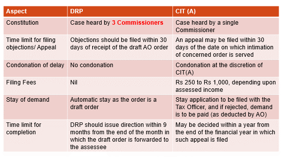 KEY DIFFERENCES BETWEEN THE DRP AND THE APPEAL PROCESS BEFORE THE CIT (A)