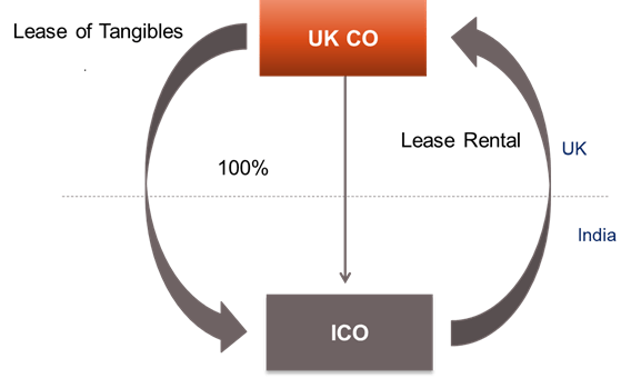 Lease of tangible equipment - Diagram 1.8
