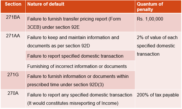 PENALTY PROVISIONS APPLICABLE TO SPECIFIED DOMESTIC TRANSACTIONS