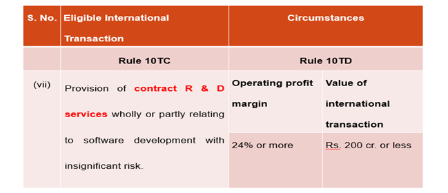 SAFE HARBOUR RULES - CONTRACT R & D SERVICES