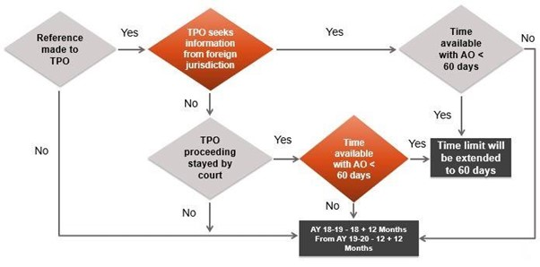 TIME LIMIT FOR AO TO COMPLETE ASSESSMENT PROCEEDINGS