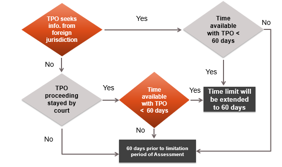 TIME LIMIT FOR TPO TO PASS ORDER