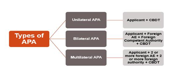 TYPES OF APA